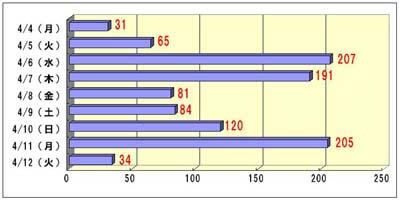 20050412_graph